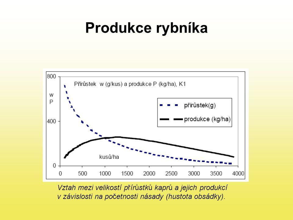 Produkce rybníka Vztah mezi velikostí přírůstků kaprů a jejich produkcí.