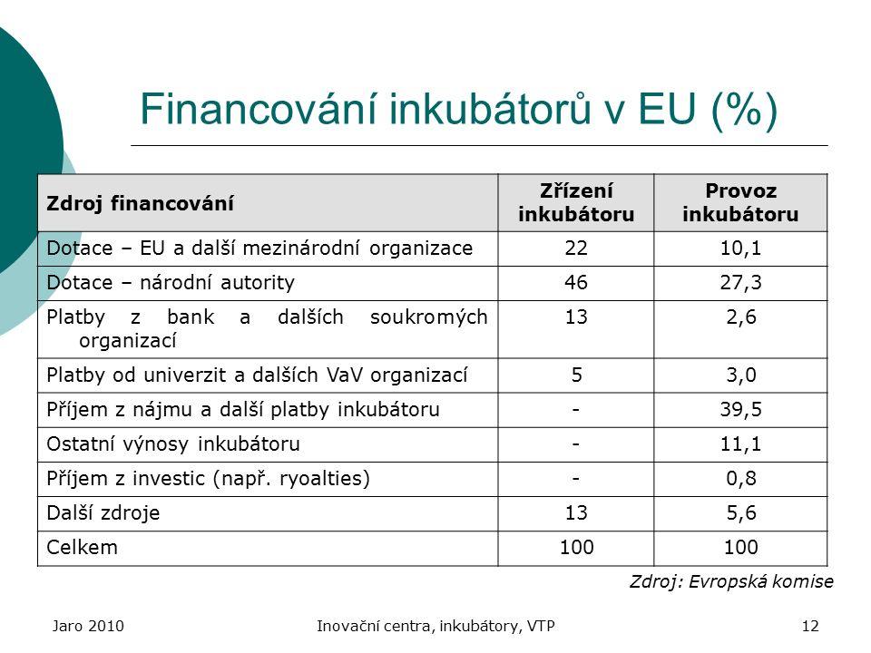 Financování inkubátorů v EU (%)