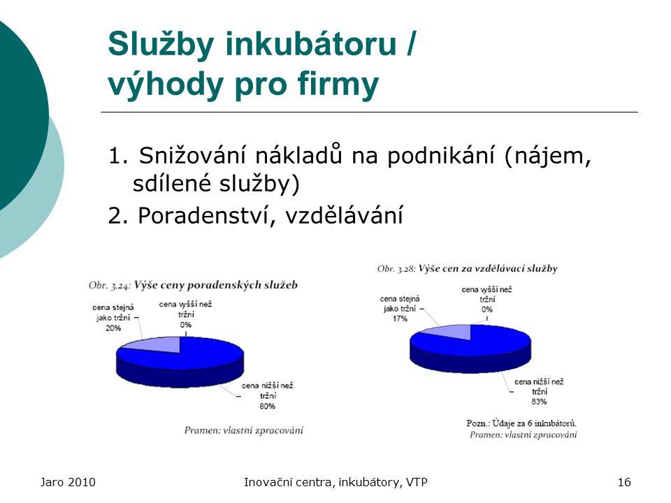 Služby inkubátoru / výhody pro firmy