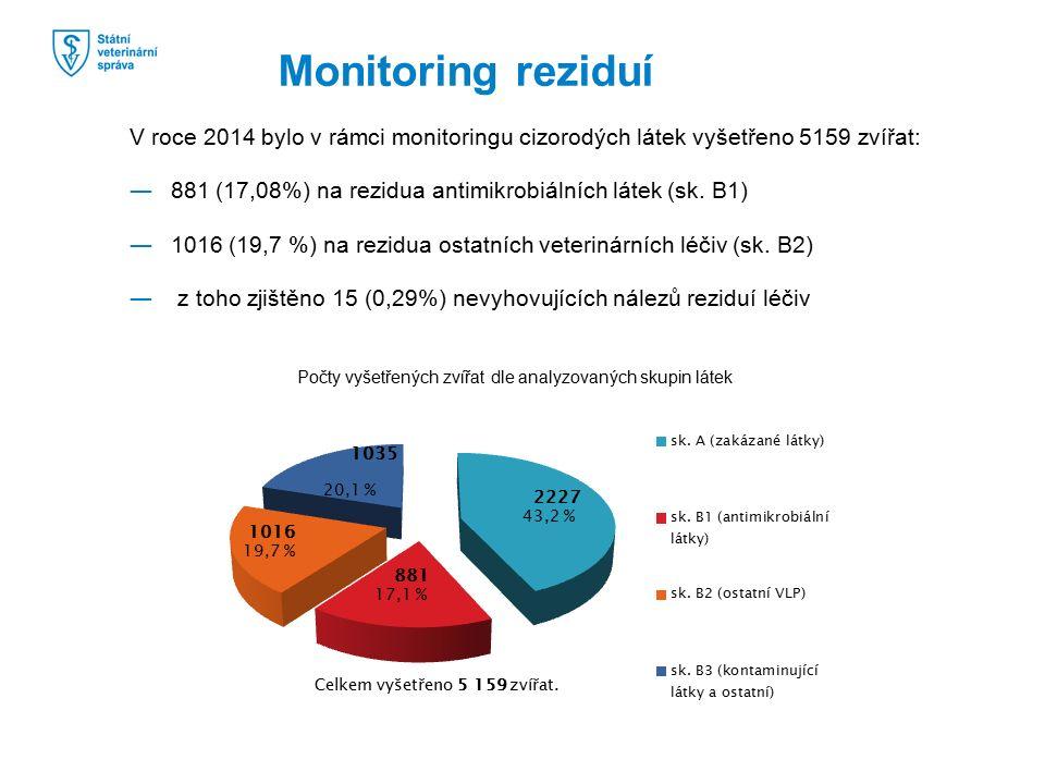 Monitoring reziduí V roce 2014 bylo v rámci monitoringu cizorodých látek vyšetřeno 5159 zvířat: