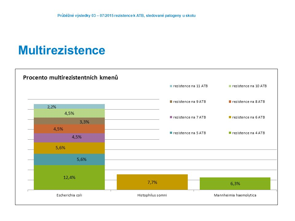 Průběžné výsledky 03 – 07/2015 rezistence k ATB, sledované patogeny u skotu