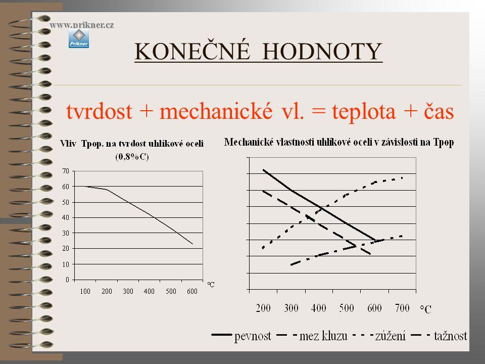 KONEČNÉ HODNOTY tvrdost + mechanické vl. = teplota + čas