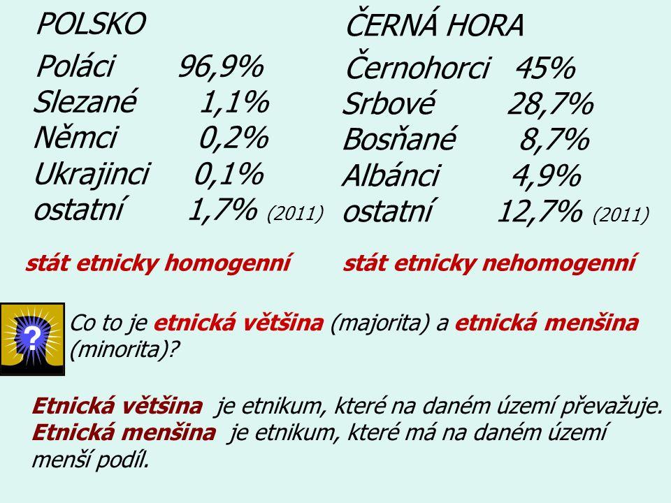POLSKO Poláci 96,9% Slezané 1,1% Němci 0,2% Ukrajinci 0,1% ostatní 1,7% (2011)