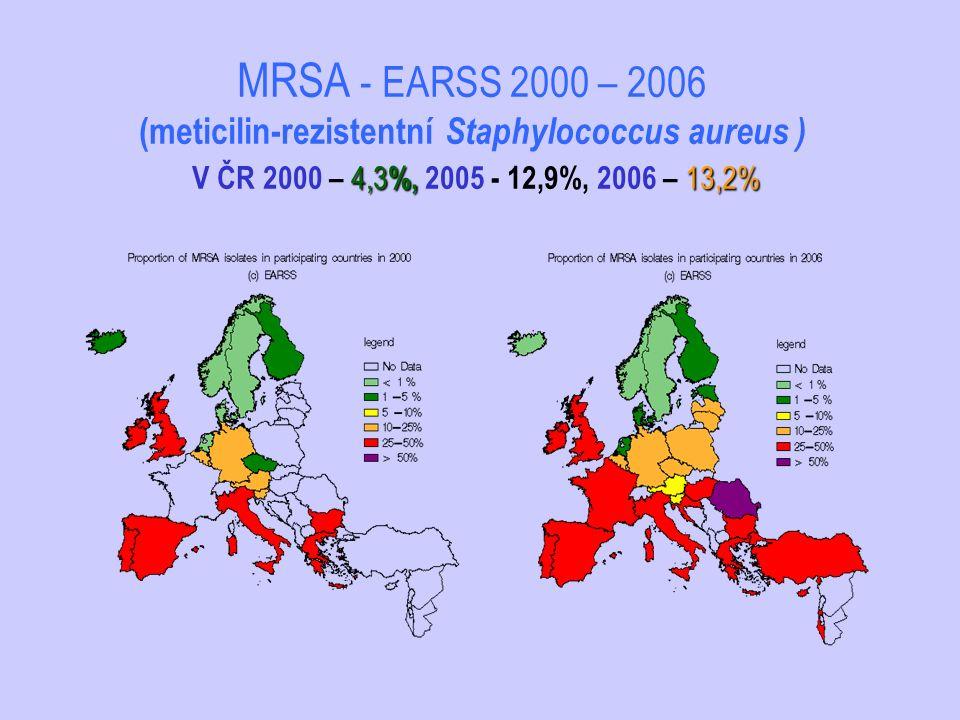 MRSA - EARSS 2000 – 2006 (meticilin-rezistentní Staphylococcus aureus ) V ČR 2000 – 4,3%, 2005 - 12,9%, 2006 – 13,2%
