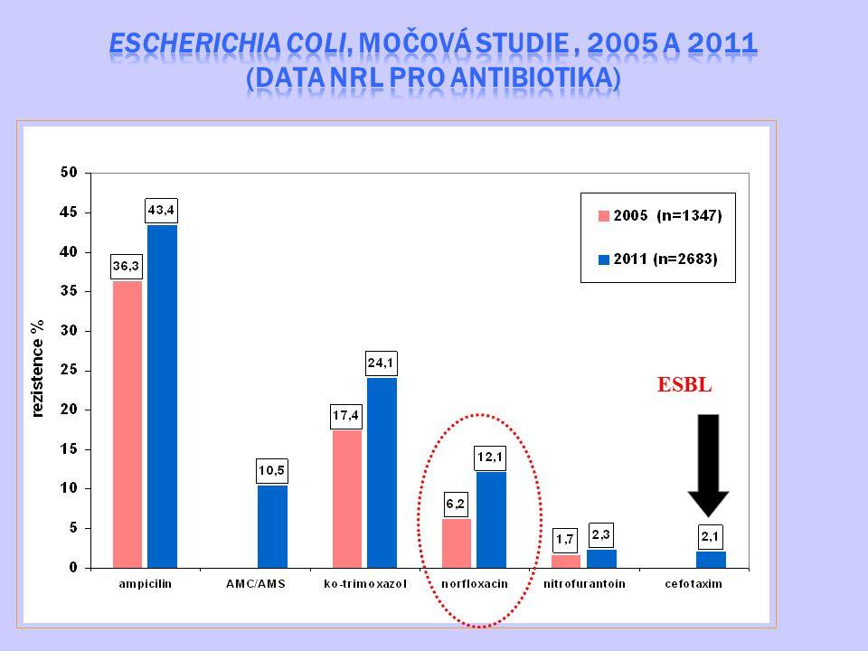 ESCHERICHIA COLI, MOČOVÁ STUDIE , 2005 A 2011