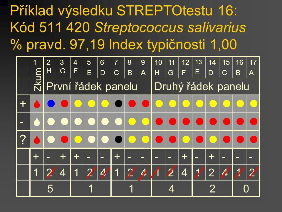 Příklad výsledku STREPTOtestu 16: Kód 511 420 Streptococcus salivarius % pravd. 97,19 Index typičnosti 1,00