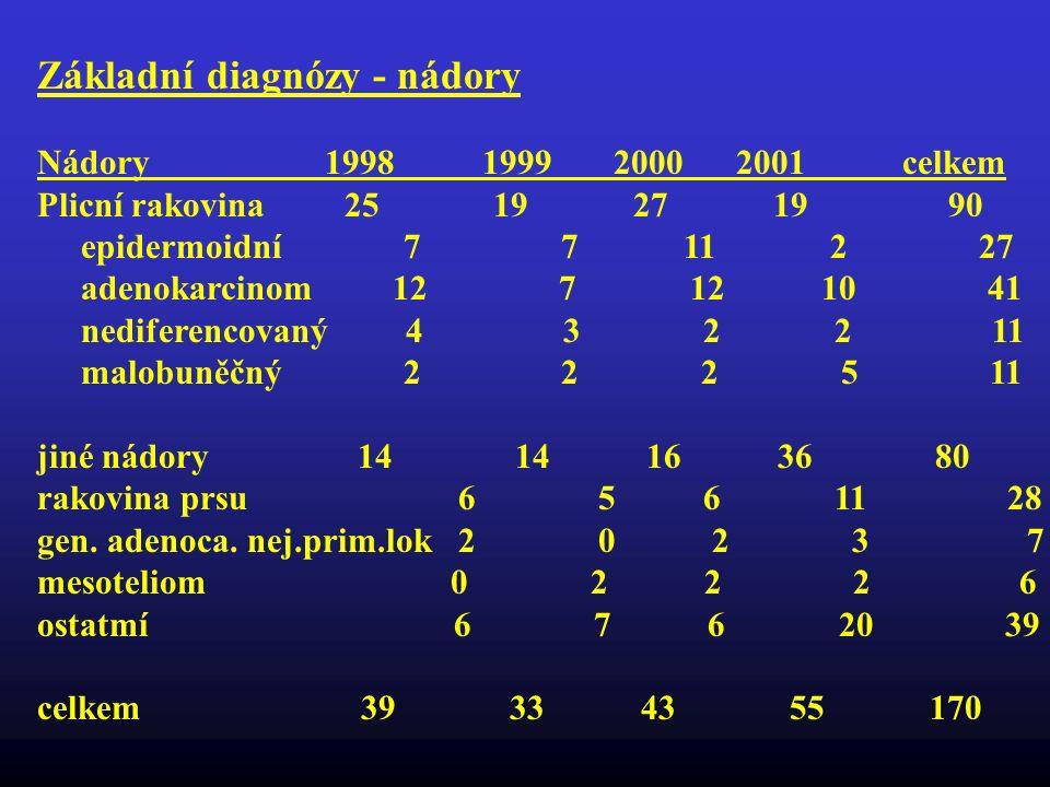 Základní diagnózy - nádory