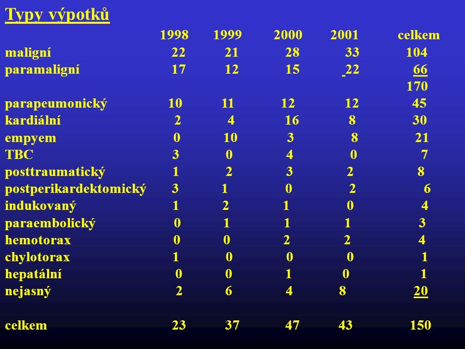 Typy výpotků 1998 1999 2000 2001 celkem maligní 22 21 28 33 104
