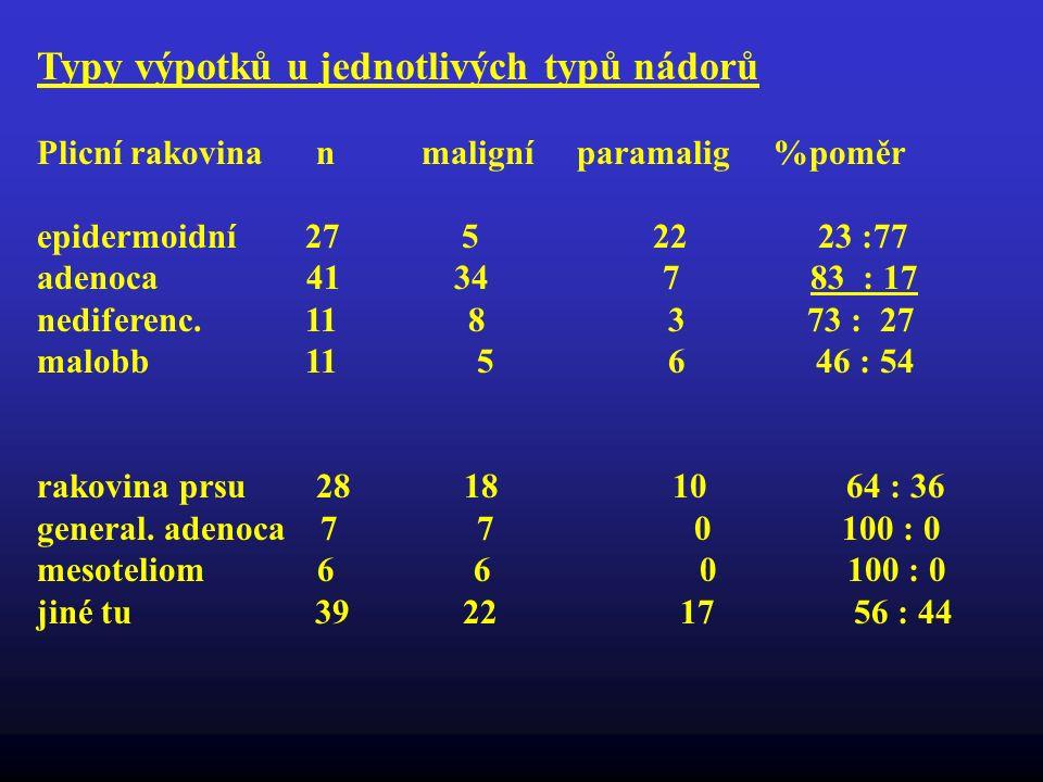 Typy výpotků u jednotlivých typů nádorů