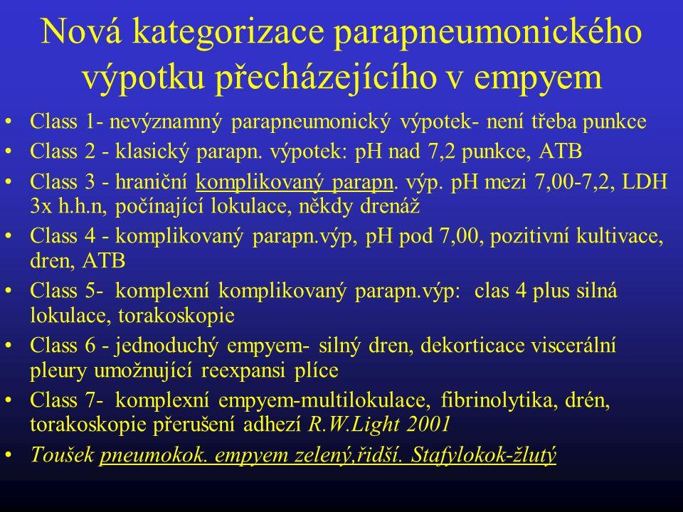 Nová kategorizace parapneumonického výpotku přecházejícího v empyem