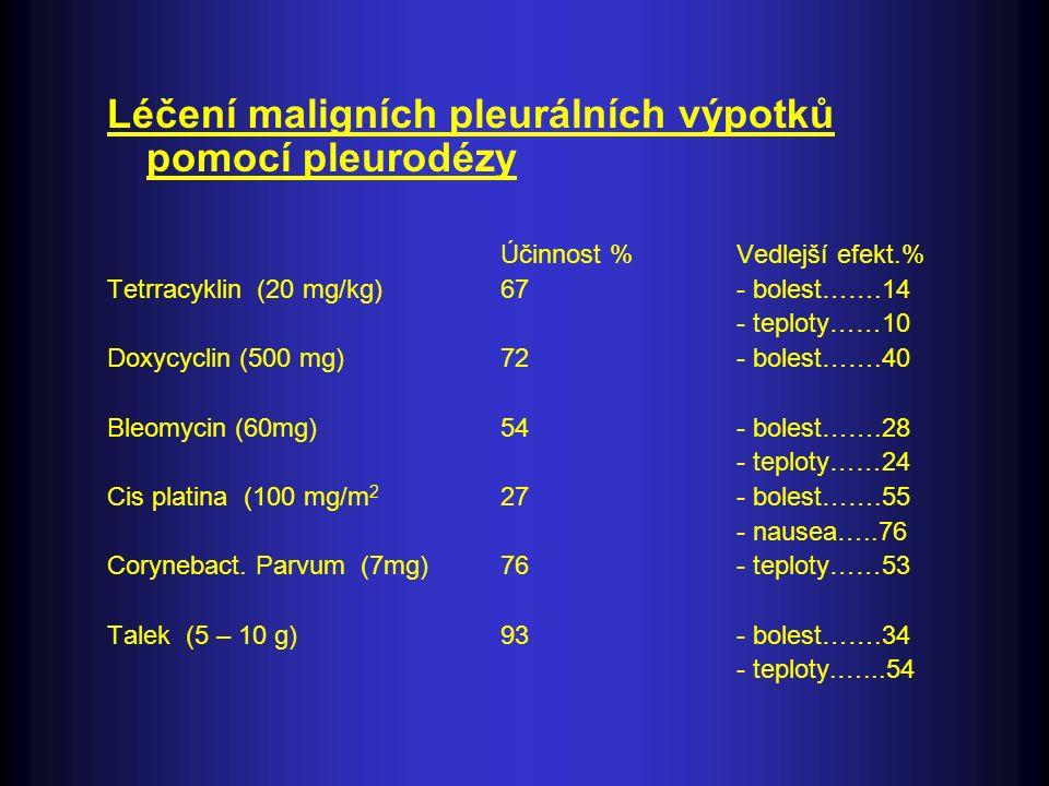 Léčení maligních pleurálních výpotků pomocí pleurodézy