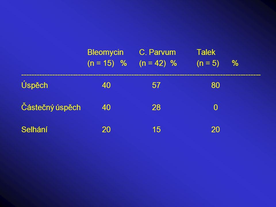 Bleomycin C. Parvum Talek
