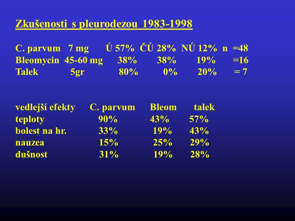 Zkušenosti s pleurodezou 1983-1998