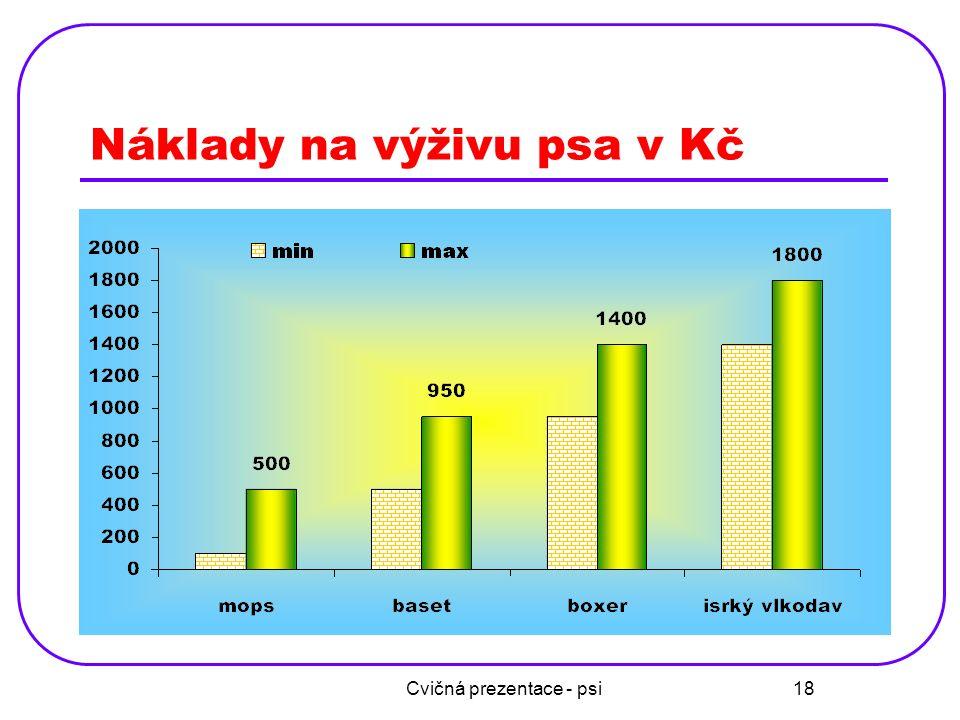 Náklady na výživu psa v Kč