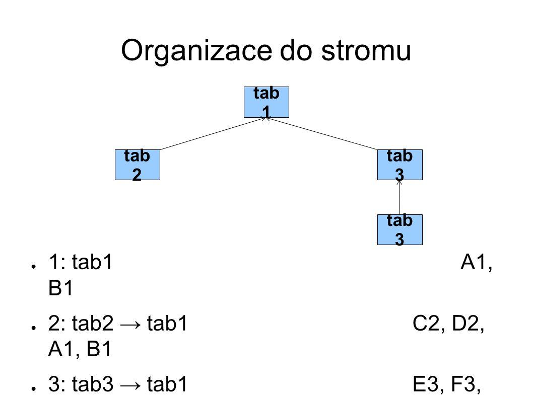 Organizace do stromu 1: tab1 A1, B1 2: tab2 → tab1 C2, D2, A1, B1
