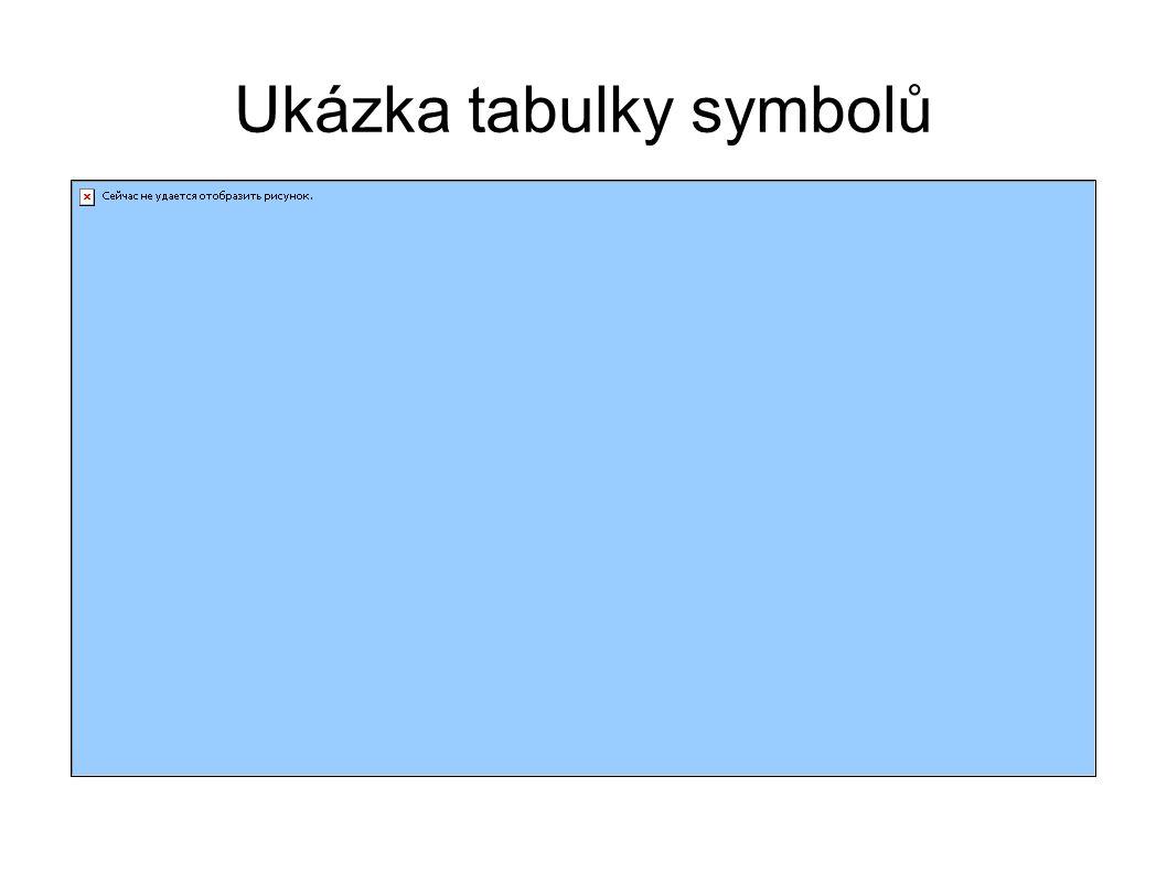 Ukázka tabulky symbolů