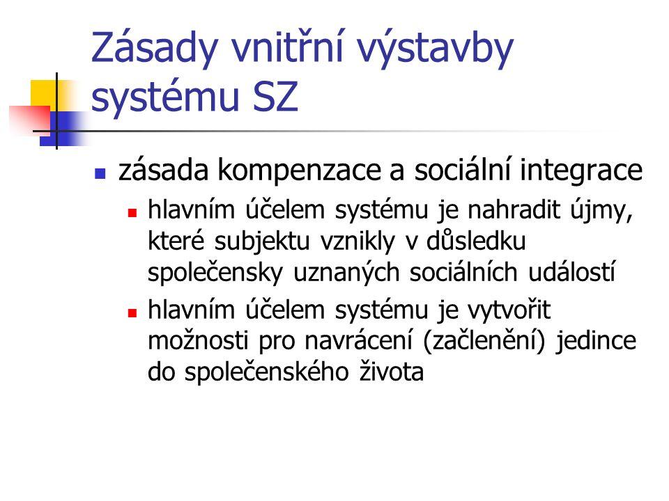 Zásady vnitřní výstavby systému SZ