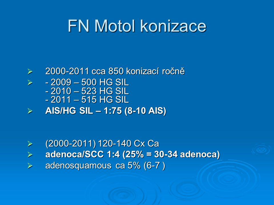 FN Motol konizace 2000-2011 cca 850 konizací ročně