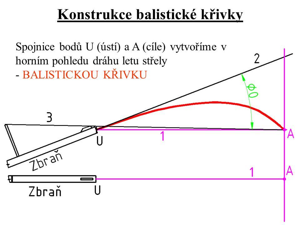 Konstrukce balistické křivky