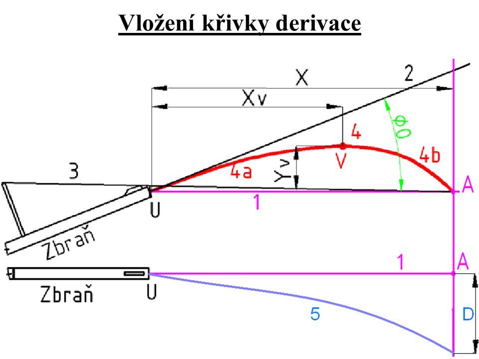 Vložení křivky derivace