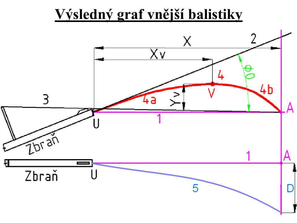 Výsledný graf vnější balistiky
