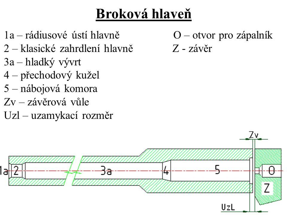 Broková hlaveň 1a – rádiusové ústí hlavně O – otvor pro zápalník