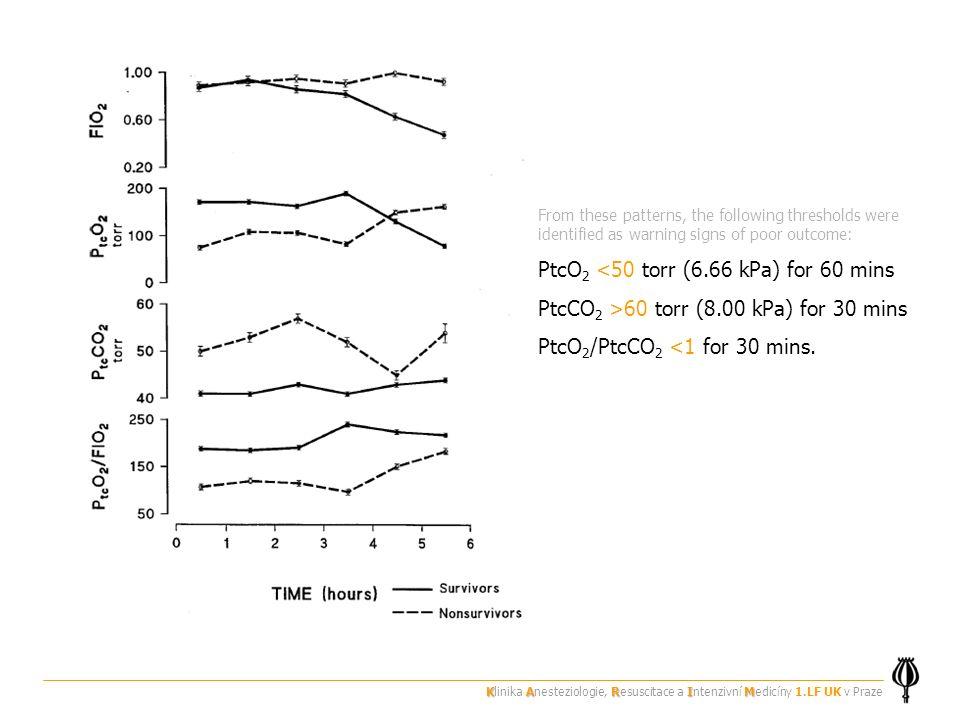 PtcO2 <50 torr (6.66 kPa) for 60 mins