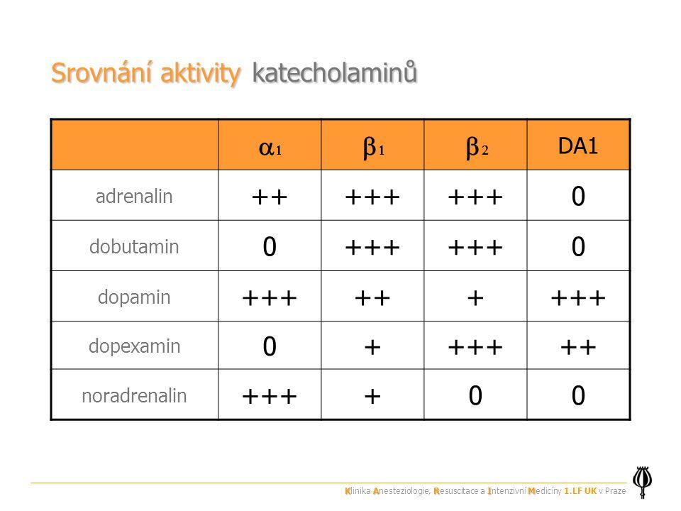 Srovnání aktivity katecholaminů a1 b1 b2 ++ +++