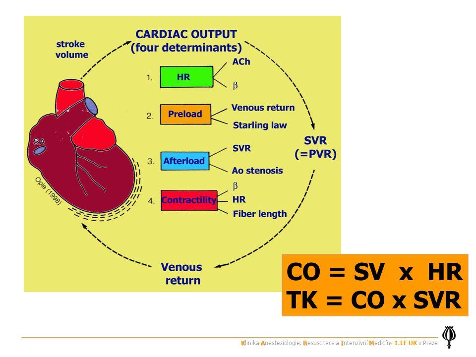 CO = SV x HR TK = CO x SVR Klinika Anesteziologie, Resuscitace a Intenzivní Medicíny 1.LF UK v Praze.