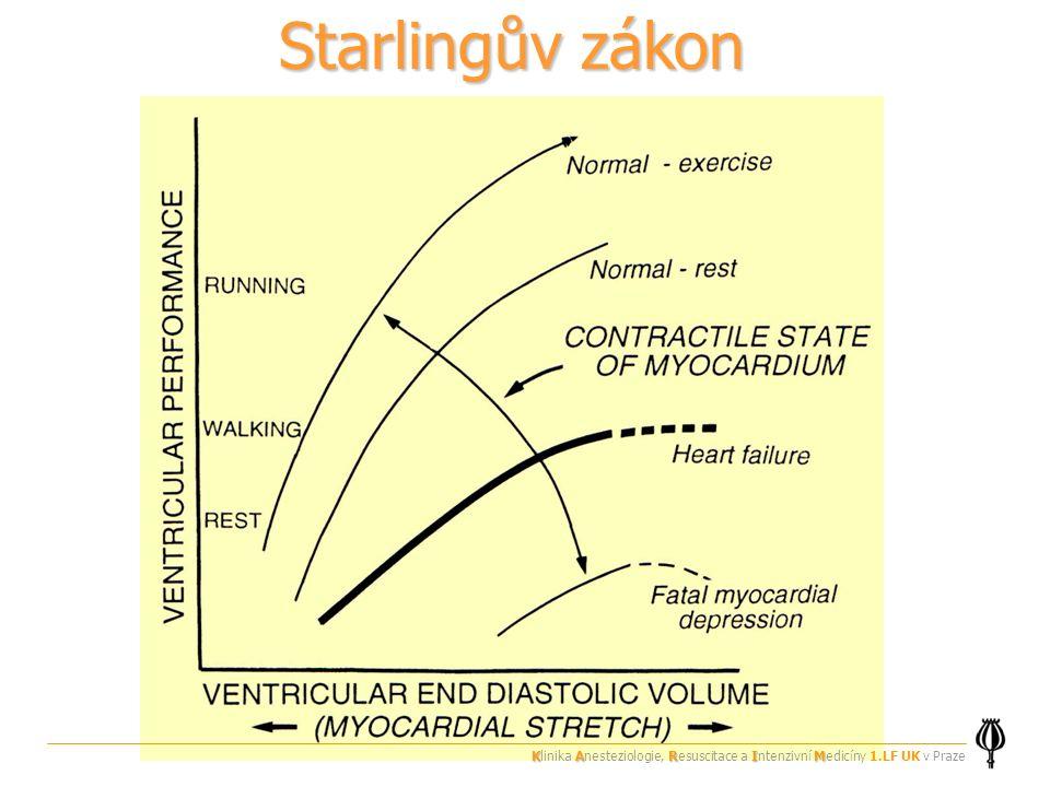 Starlingův zákon Klinika Anesteziologie, Resuscitace a Intenzivní Medicíny 1.LF UK v Praze