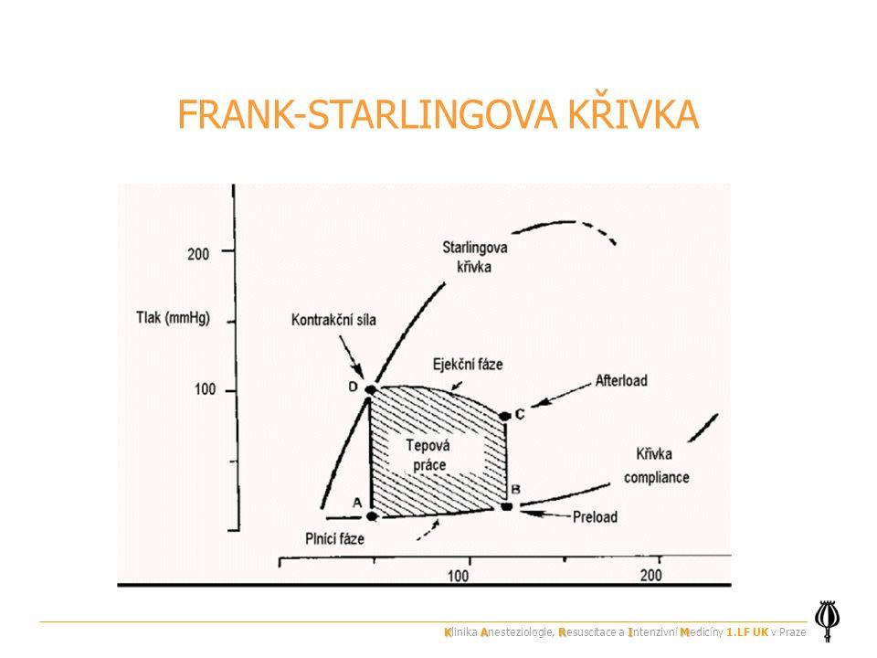 FRANK-STARLINGOVA KŘIVKA