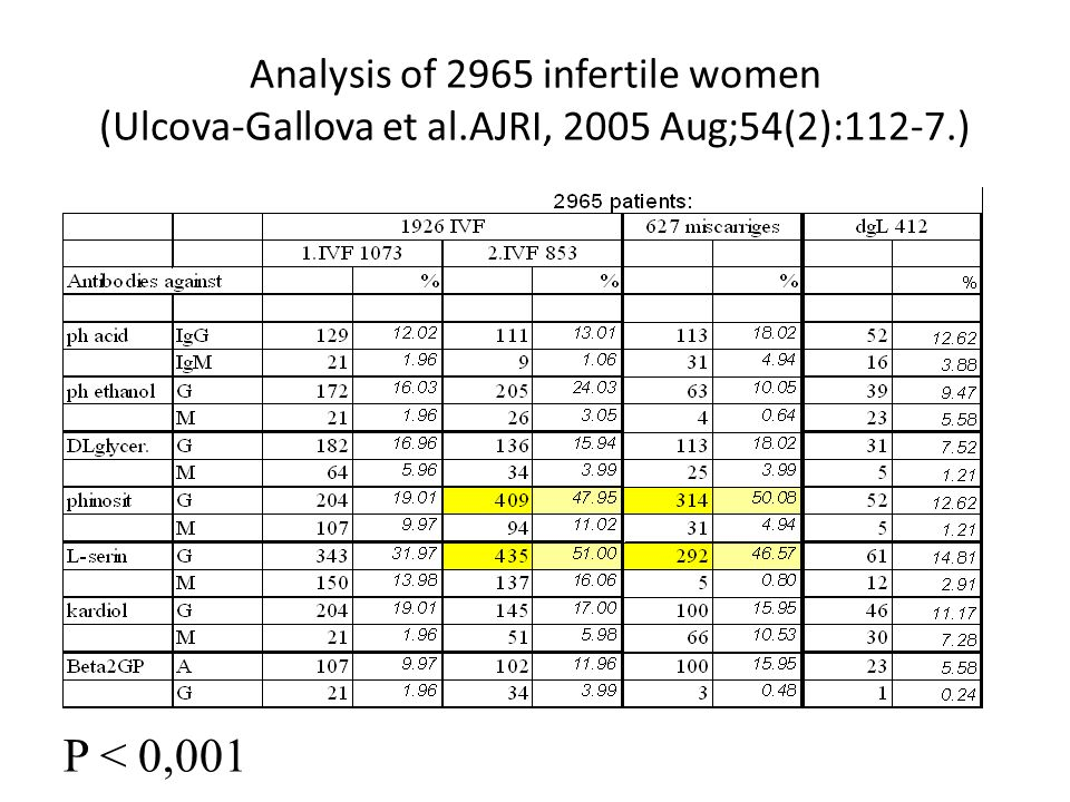 Analysis of 2965 infertile women (Ulcova-Gallova et al