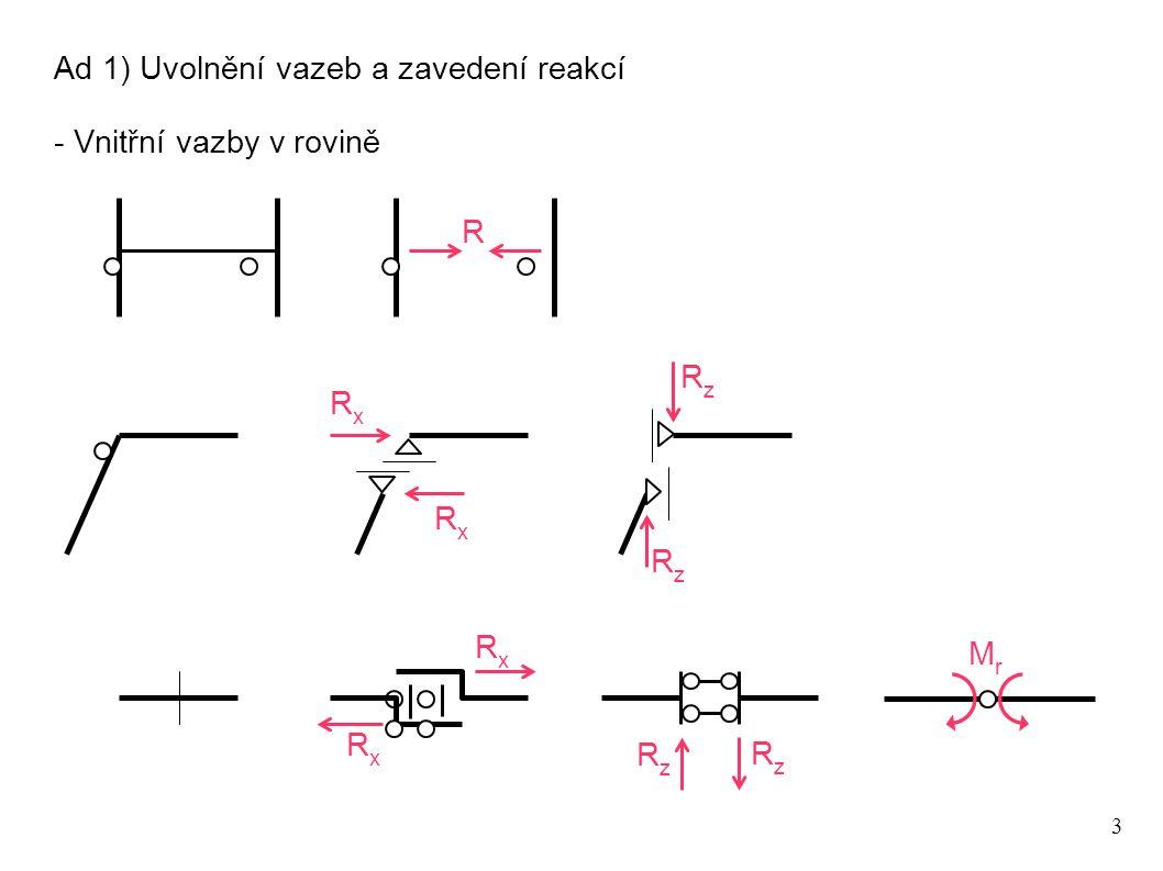 Ad 1) Uvolnění vazeb a zavedení reakcí