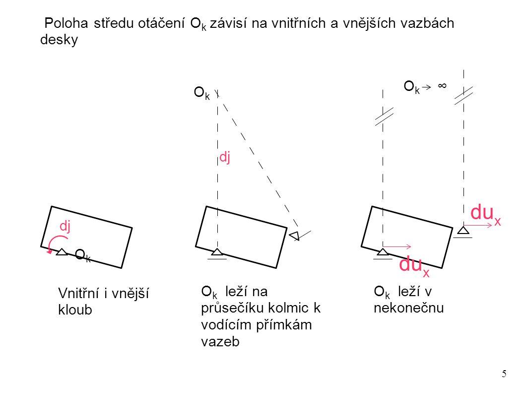 Poloha středu otáčení Ok závisí na vnitřních a vnějších vazbách desky