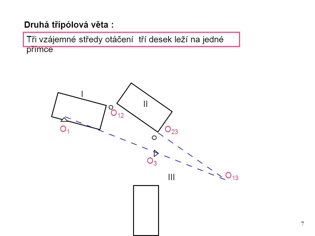 Druhá třípólová věta : Tři vzájemné středy otáčení tří desek leží na jedné přímce. I. II. O12.