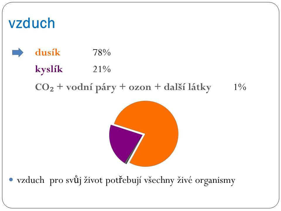 vzduch dusík 78% kyslík 21% CO₂ + vodní páry + ozon + další látky 1%
