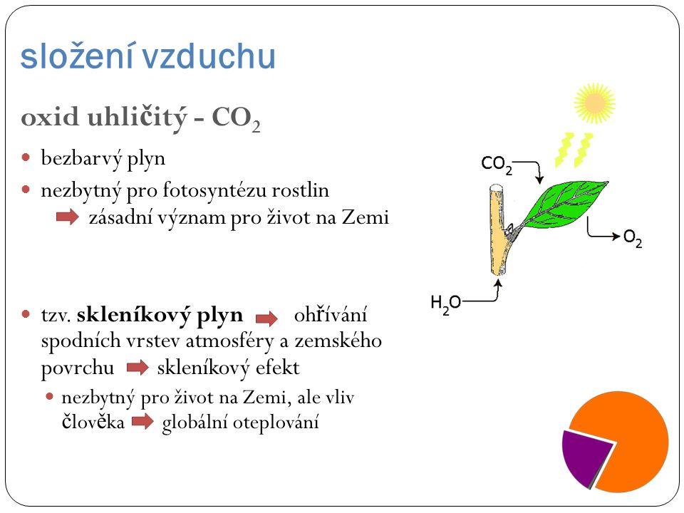 složení vzduchu oxid uhličitý - CO2 bezbarvý plyn
