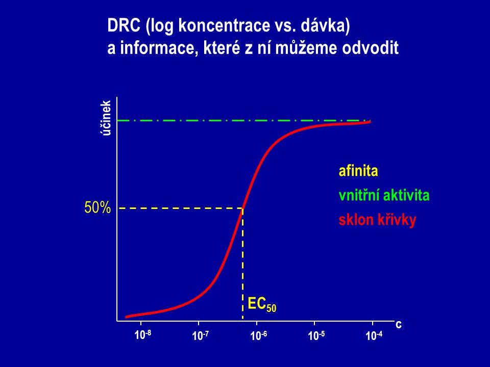 DRC (log koncentrace vs. dávka) a informace, které z ní můžeme odvodit