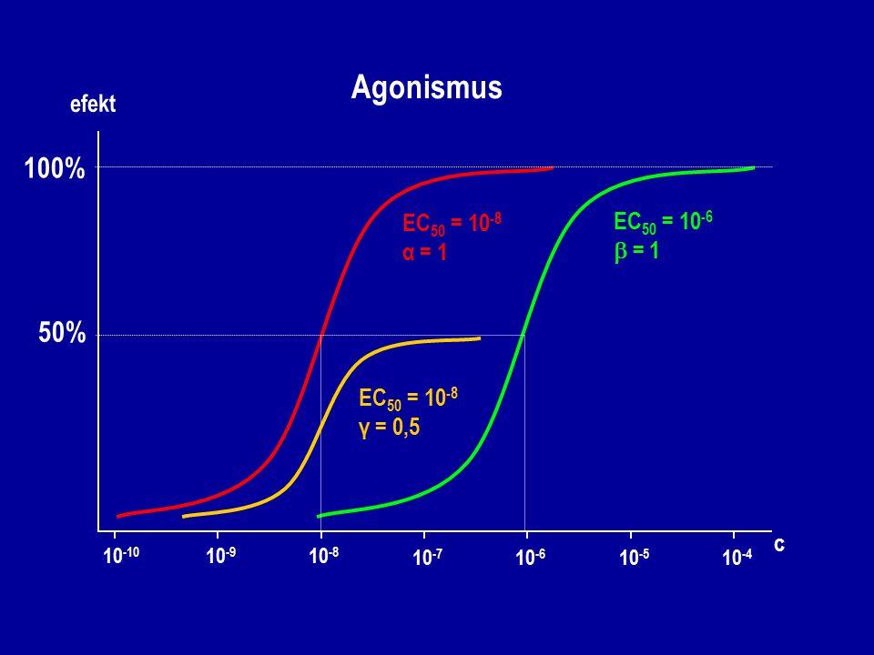 Agonismus 100% 50% efekt EC50 = 10-8 EC50 = 10-6 α = 1  = 1