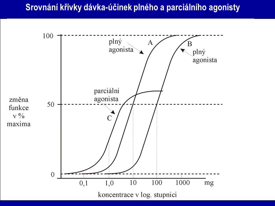 Srovnání křivky dávka-účinek plného a parciálního agonisty