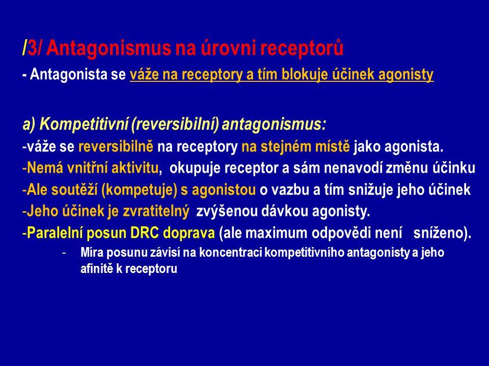 /3/ Antagonismus na úrovni receptorů