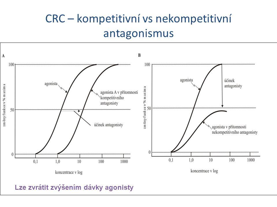 CRC – kompetitivní vs nekompetitivní antagonismus