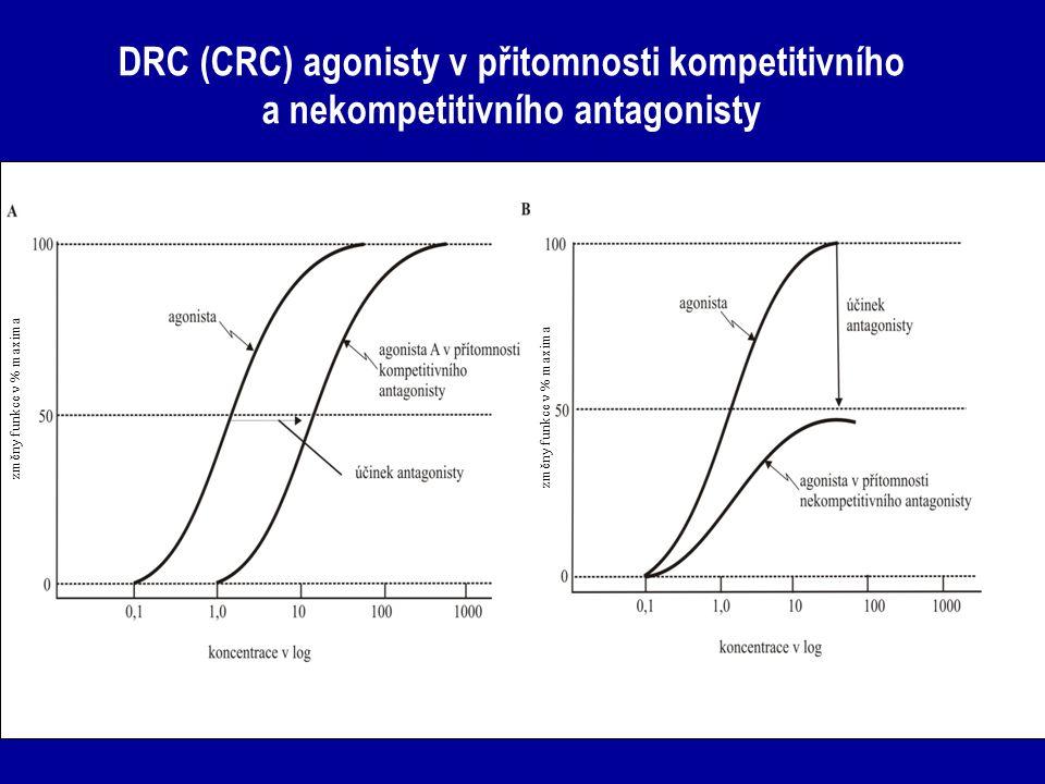 DRC (CRC) agonisty v přitomnosti kompetitivního