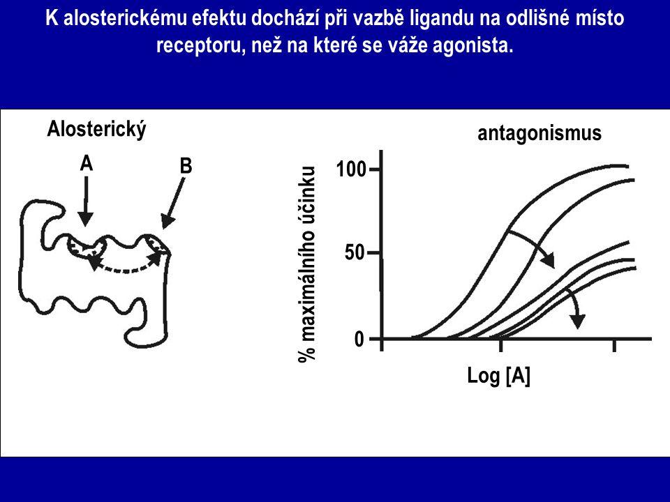 K alosterickému efektu dochází při vazbě ligandu na odlišné místo receptoru, než na které se váže agonista.