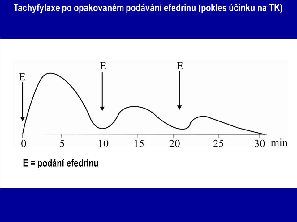 Tachyfylaxe po opakovaném podávání efedrinu (pokles účinku na TK)