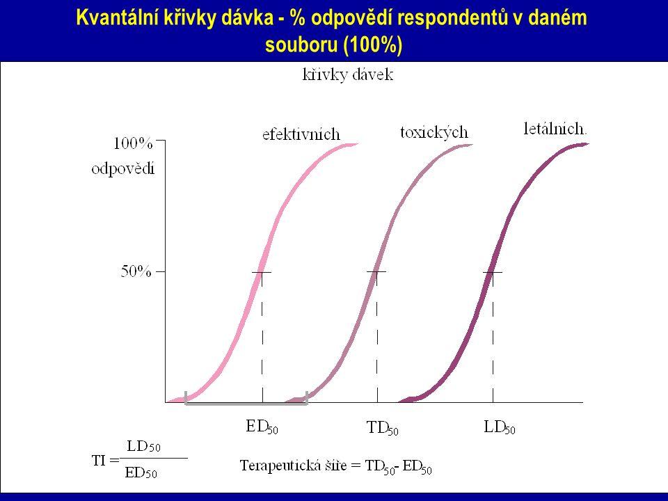 Kvantální křivky dávka - % odpovědí respondentů v daném