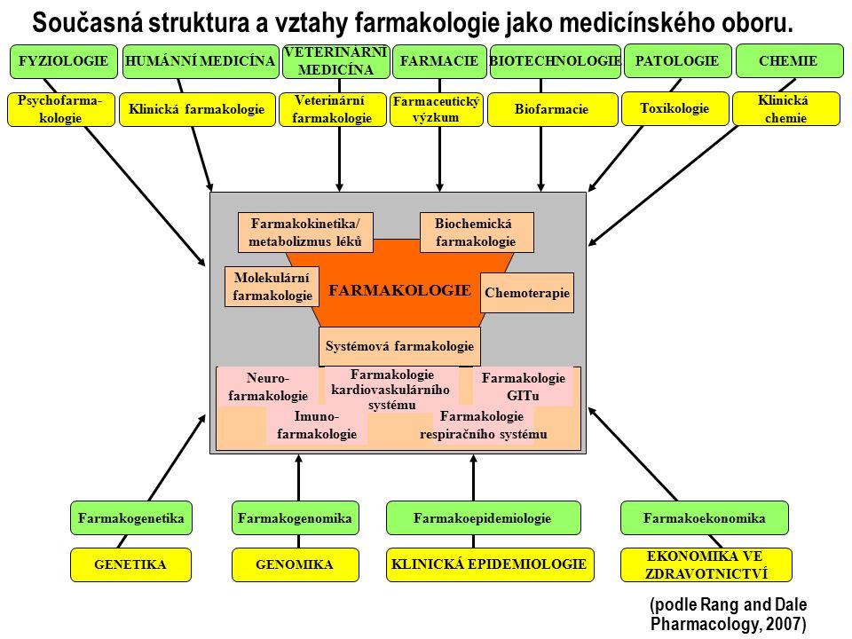 Současná struktura a vztahy farmakologie jako medicínského oboru.