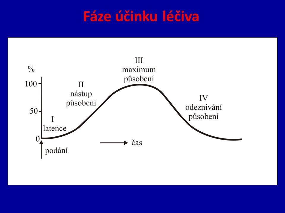 Fáze účinku léčiva