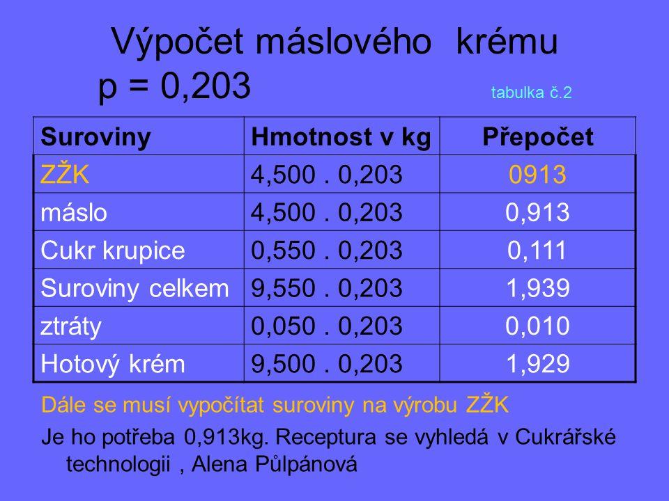 Výpočet máslového krému p = 0,203 tabulka č.2