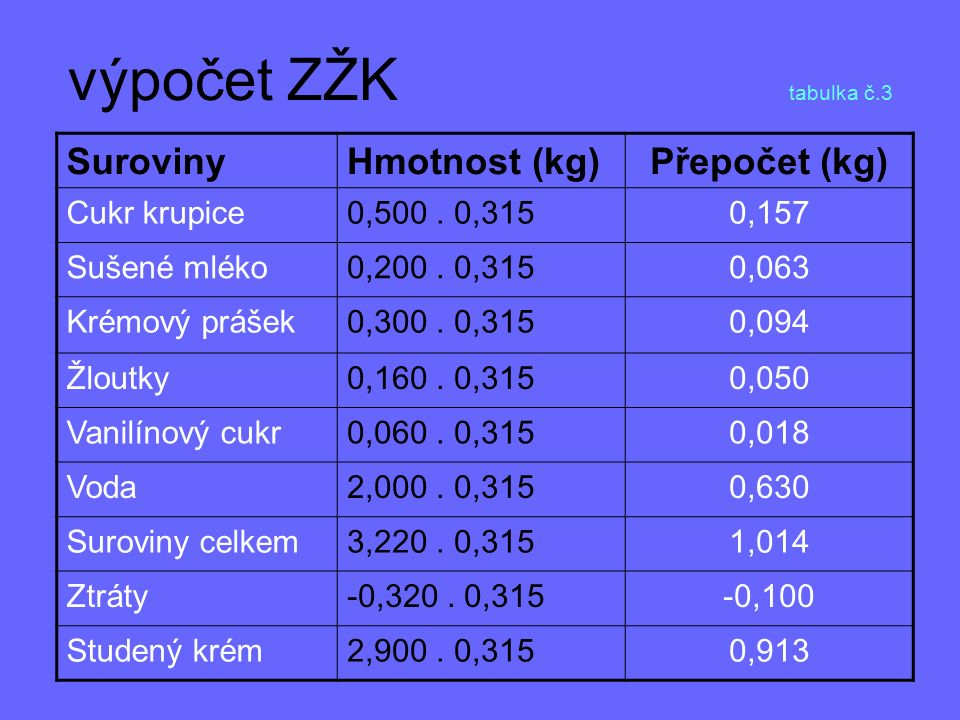výpočet ZŽK tabulka č.3 Suroviny Hmotnost (kg) Přepočet (kg)